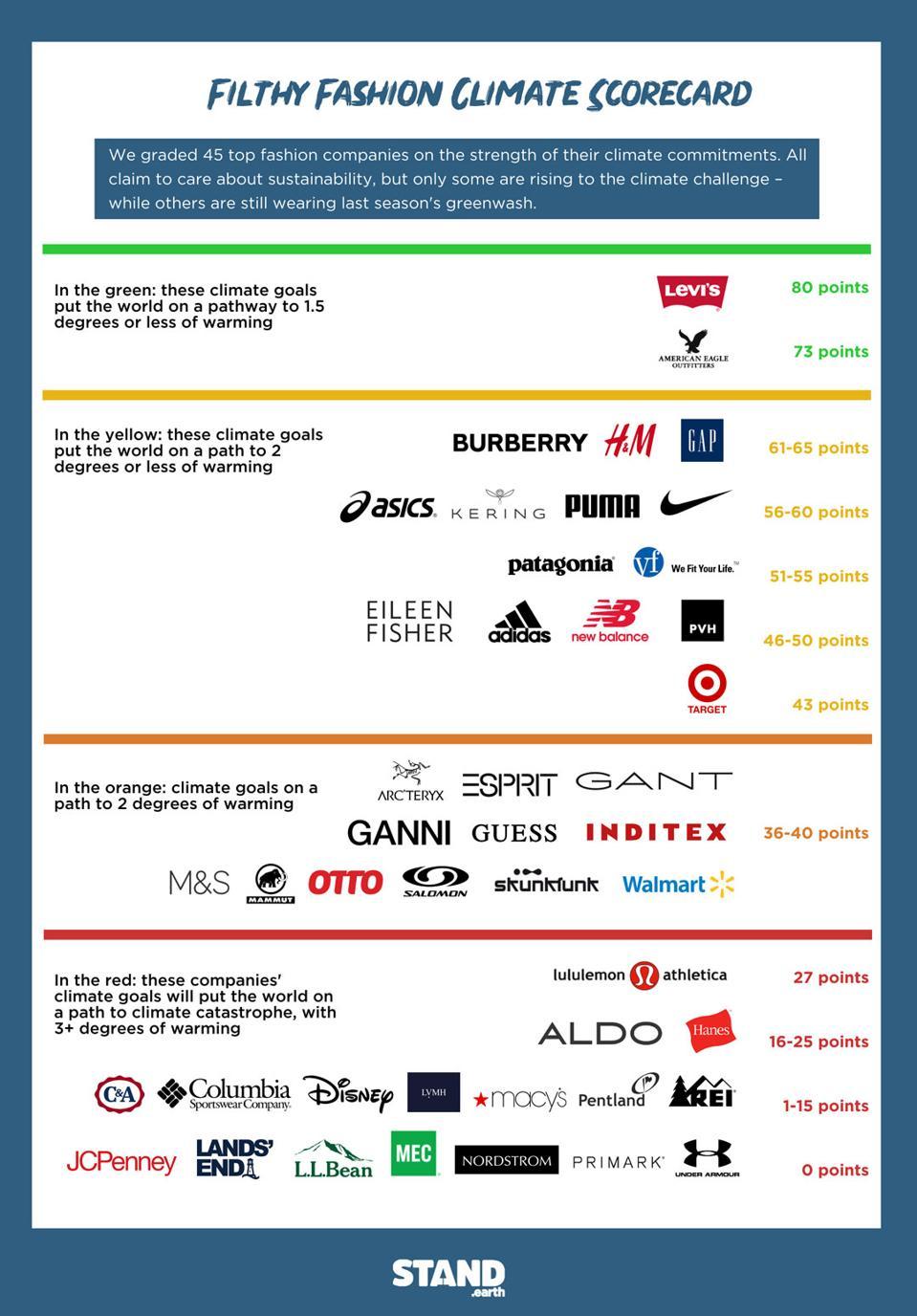 Filthy Fashion Climate Scorecard, Stand.Earth