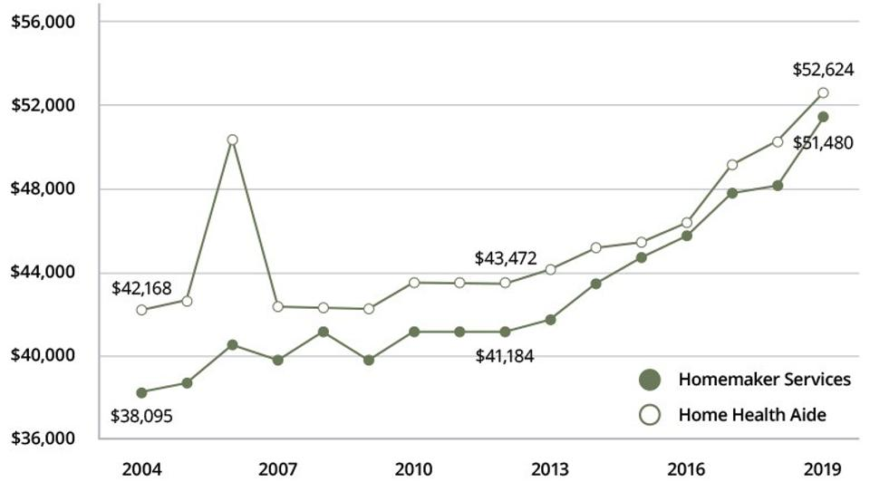 Change in home care costs, 2004-2019