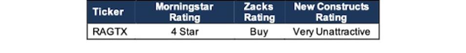 RAGTX Morningstar Zacks Vs. New Constructs Rating