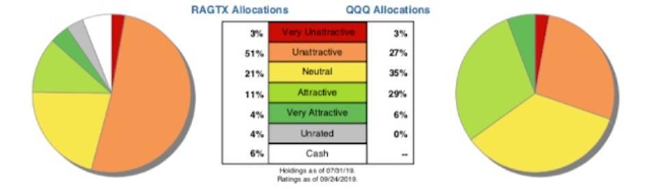 RAGTX vs. QQQ Allocation Ratings