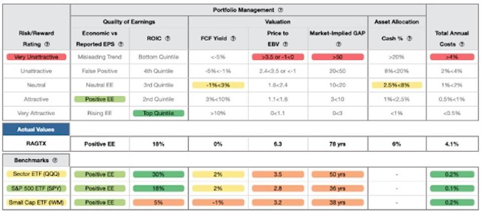 RAGTX Rating Breakdown