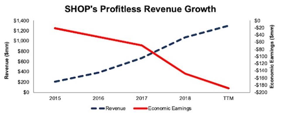 SHOP Revenue Vs. Economic Earnings