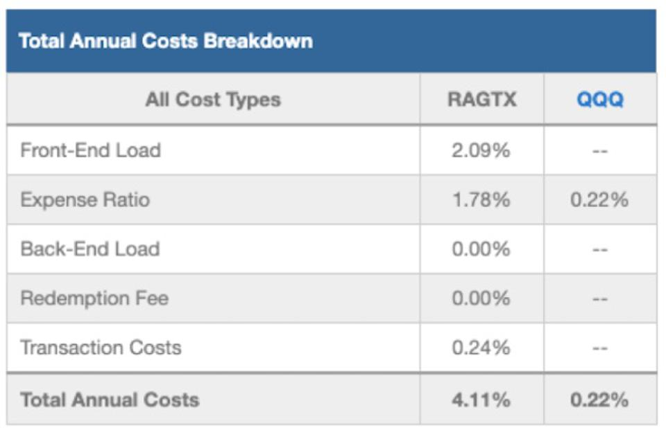 RAGTX Total Annual Costs Breakdown