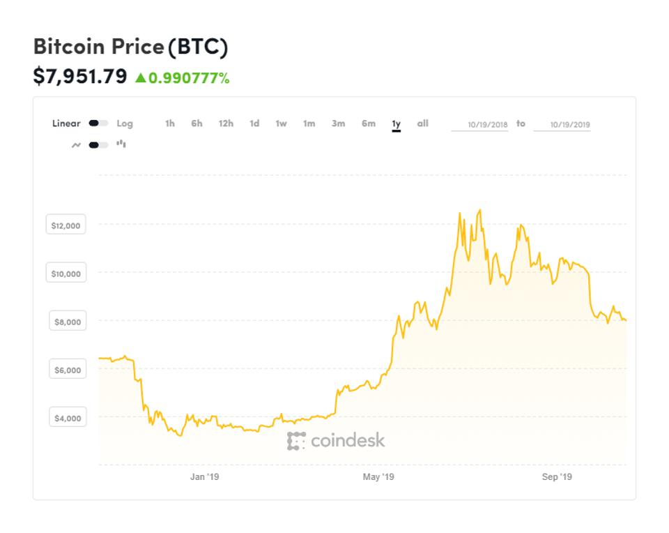 bitcoin, bitcoin price, Peter Thiel, chart