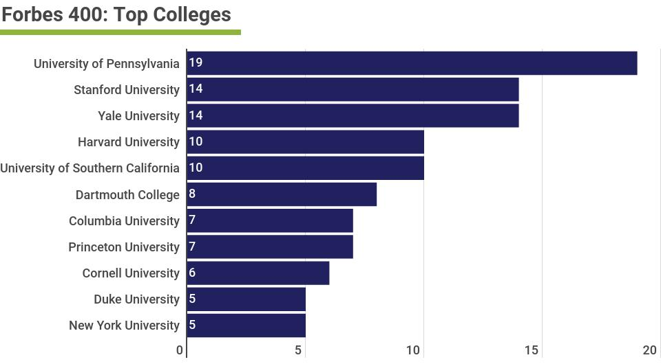 Top-Colleges-Forbes-400