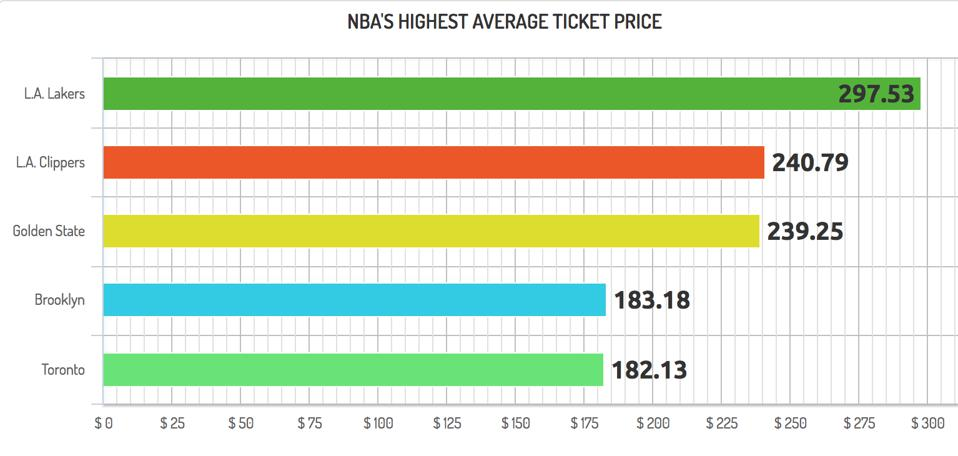 NBA's highest average ticket prices on StubHub