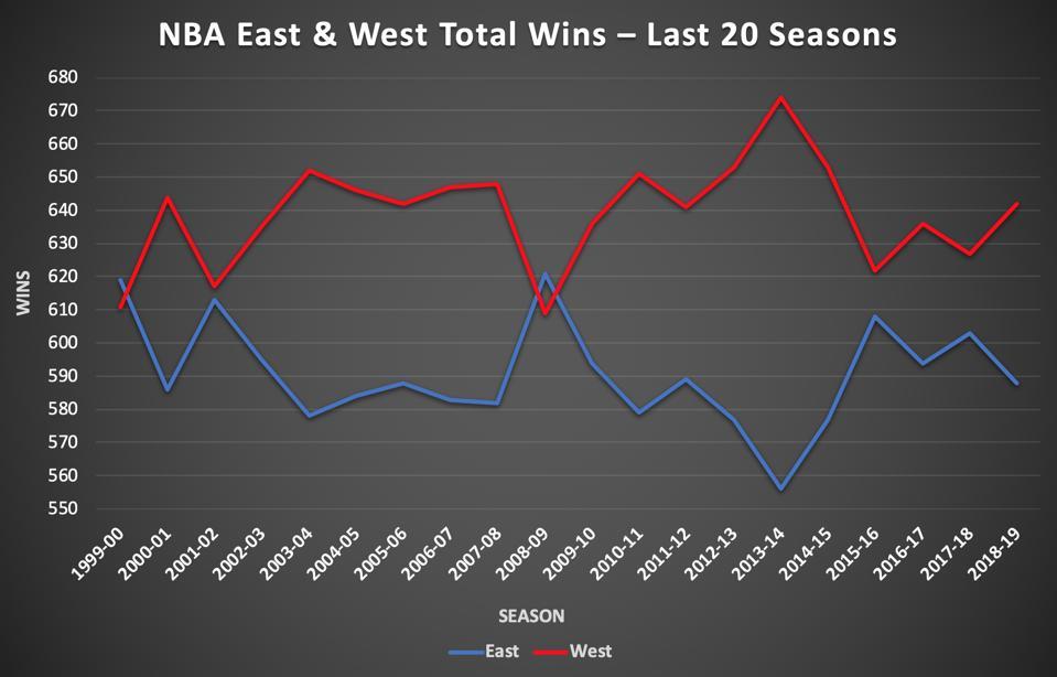 NBA East vs. West Wins