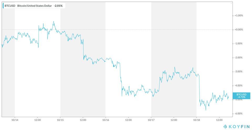 Bitcoin 5-day Performance