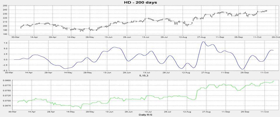 HD chart 2
