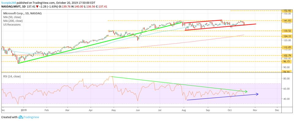 A technical chart of MSFT
