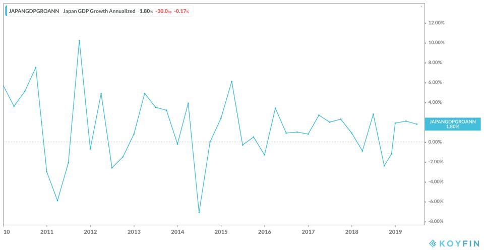 Japan's Annual GDP Growth