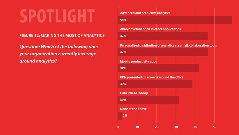 The Global State Of Enterprise Analytics, 2020