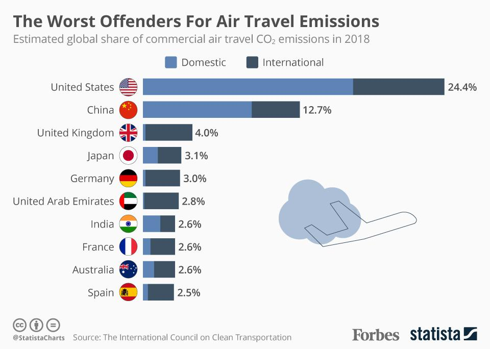 The Worst Offenders For Air Travel Emissions