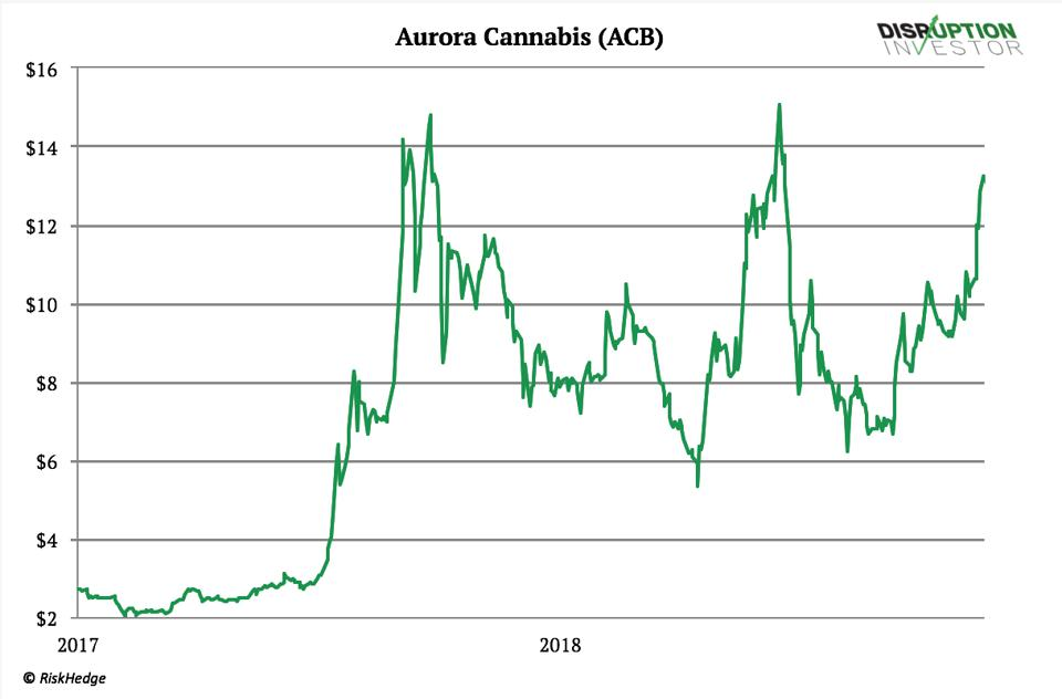 Aurora Cannabis Is Dumping Its Pot, Which May Be A Sign It's All Over