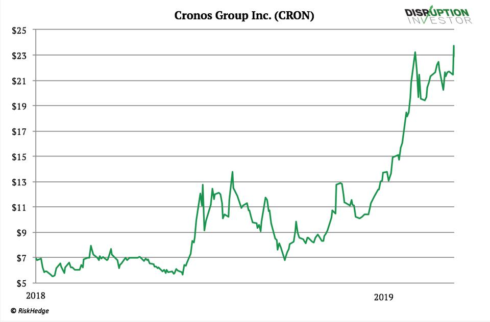 Cronos Group (CRON)