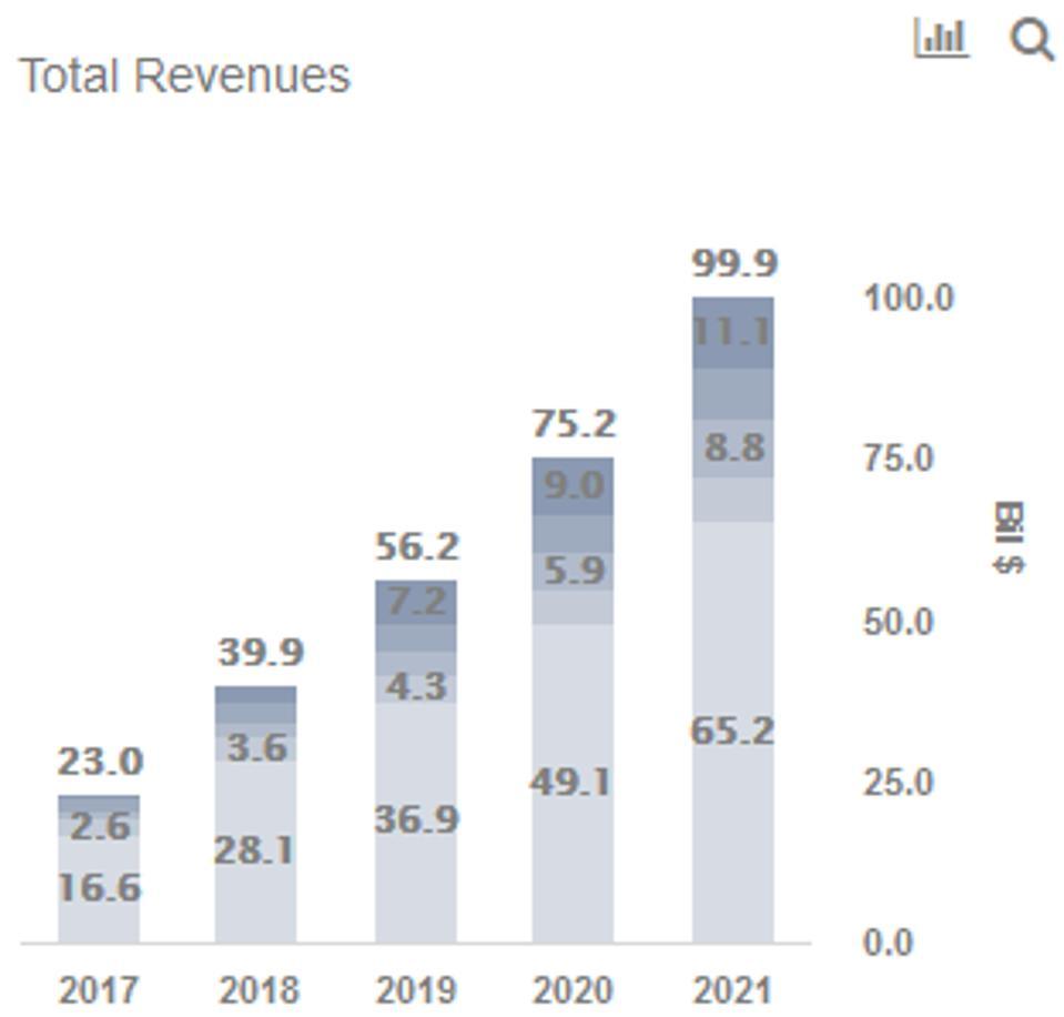 Alibaba Revenues