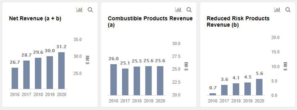 Philip Morris Revenues