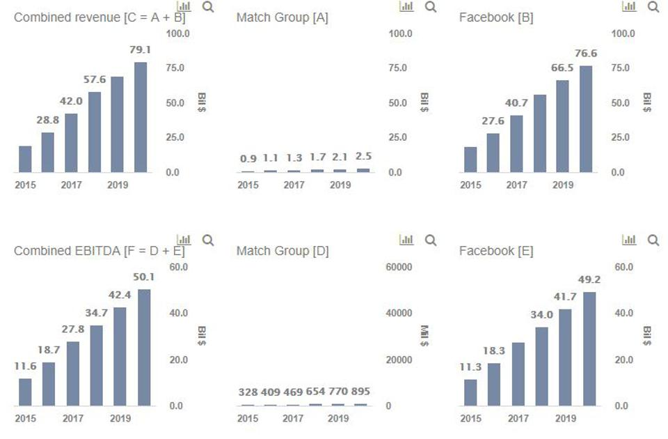 Facebook Match Group Revenues Tinder