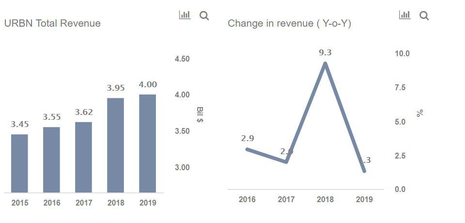 Urban Outfitters Revenues