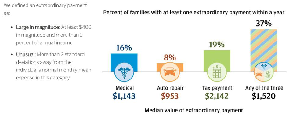 Almost four in ten families—particularly middle-income and older families—made an extraordinary payment of over $1,500 related to medical services, auto repair, or taxes.