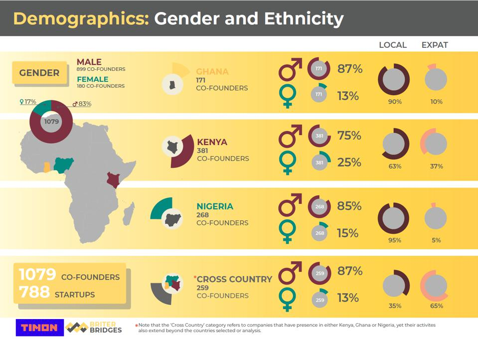 An infographic of Africa