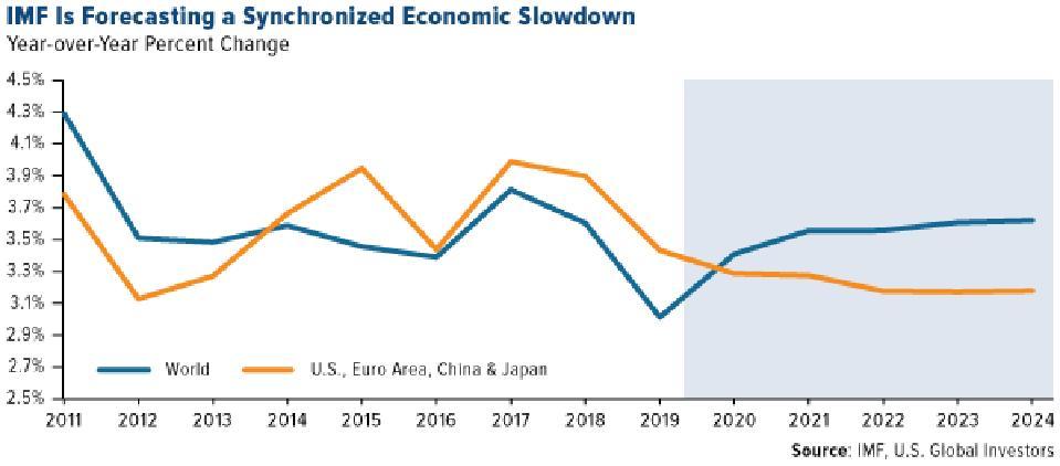 IMF Forecasting a Synchronized Economic Slowdown