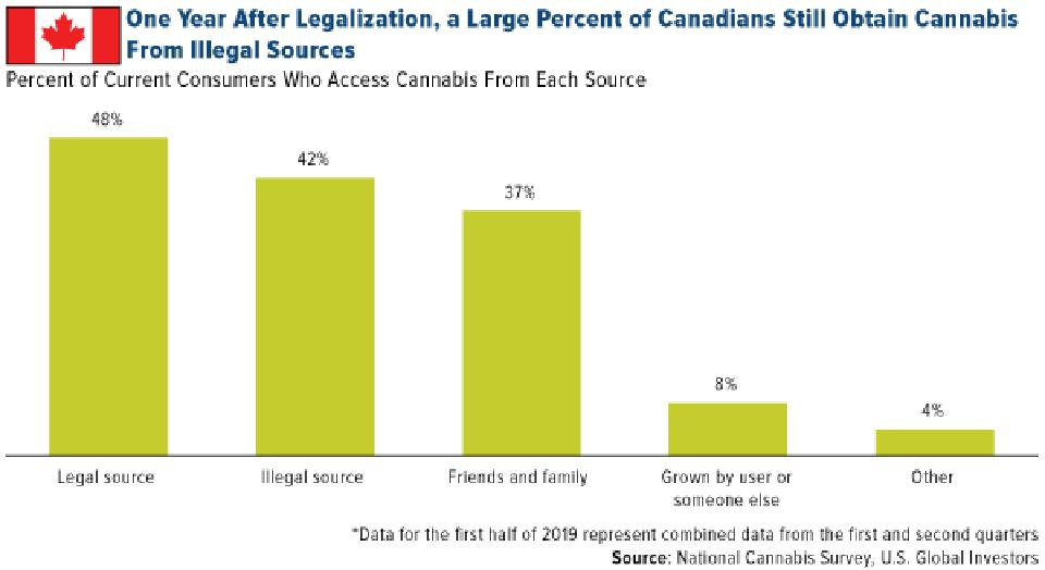 A Year After Legalization a Large % of Canadians Still Obtain Cannabis From Illegal Source