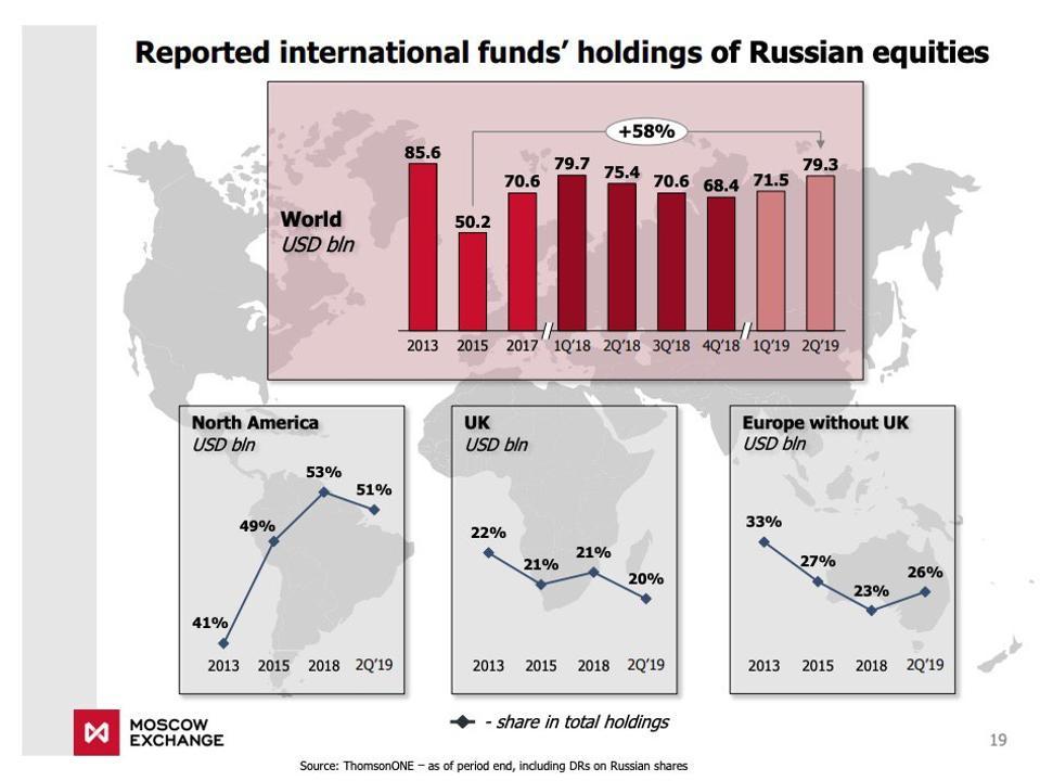 Иностранные инвестиции в российские акции с момента введения санкций выросли на 58%