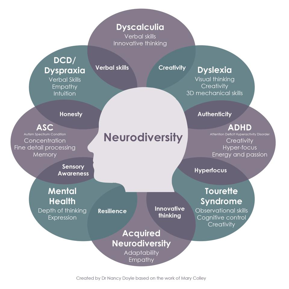 A list of #neurodiverse' conditions and thier strengths
