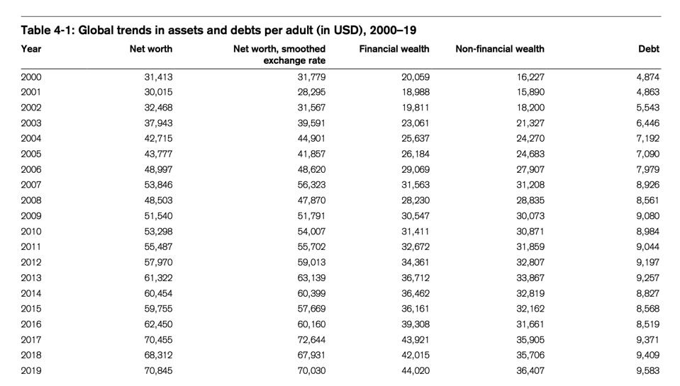 Table showing the average net worth over time from 2000 to 2019.