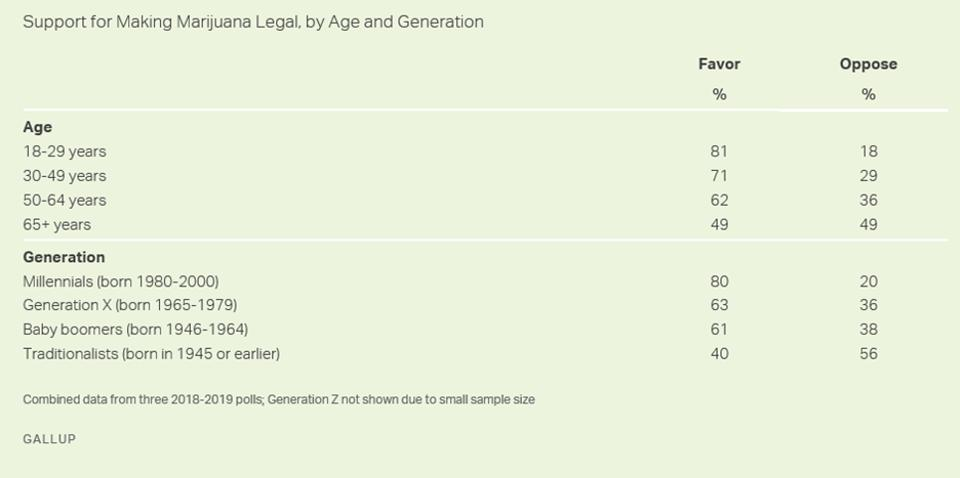 Legal marijuana support by age