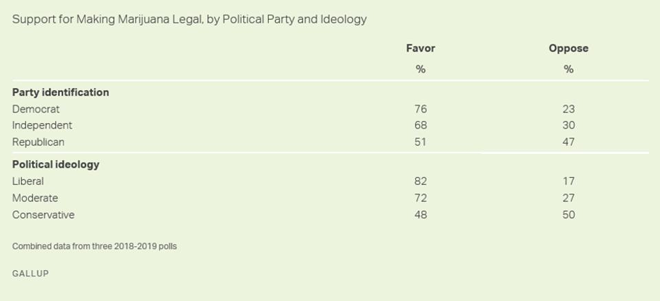 Marijuana legalization support by party and ideology.