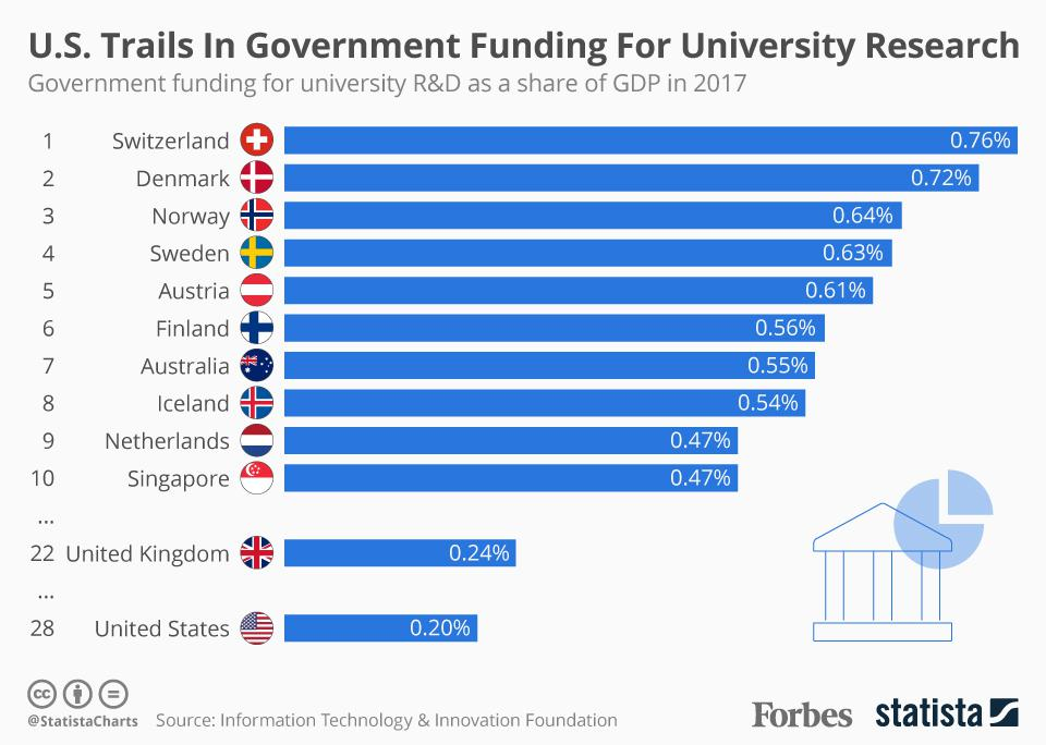 U.S. Trails In Government Funding For University Research