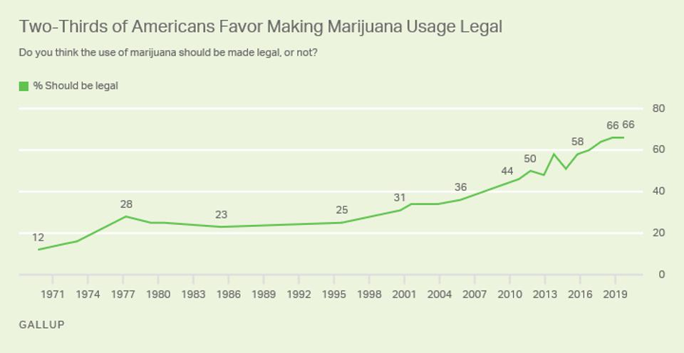 Legal marijuana support over time.