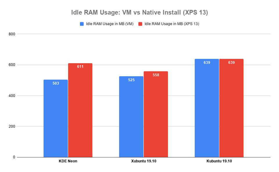 Idle RAM Usage: Virtual Machine vs Native Install (XPS 13)