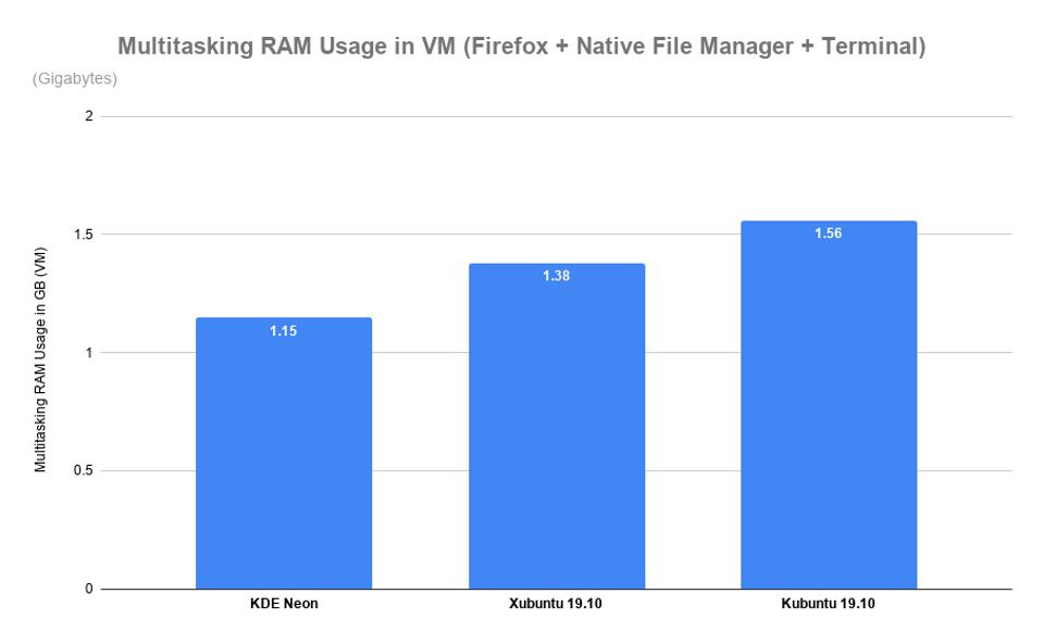 Multitasking RAM Usage in VM (Firefox + Native File Manager + Terminal)