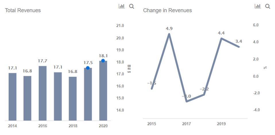 PG&E Revenues