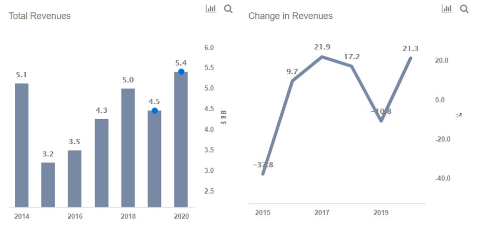 Noble Energy Revenues