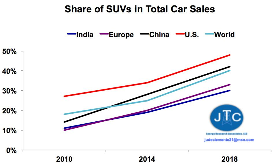Gas-guzzling SUVs now account for 4 in every 10 cars bought globally.