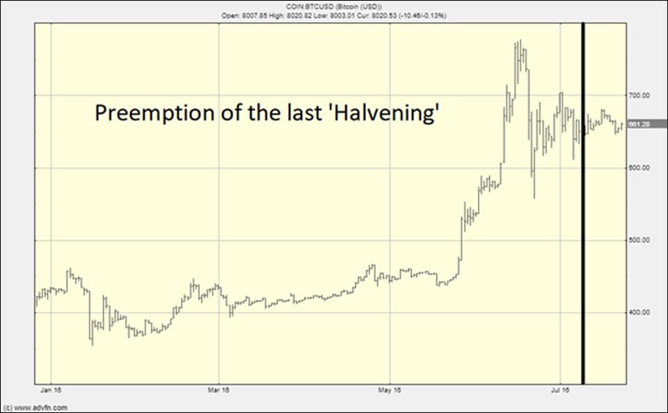 People preempted the last Halvening