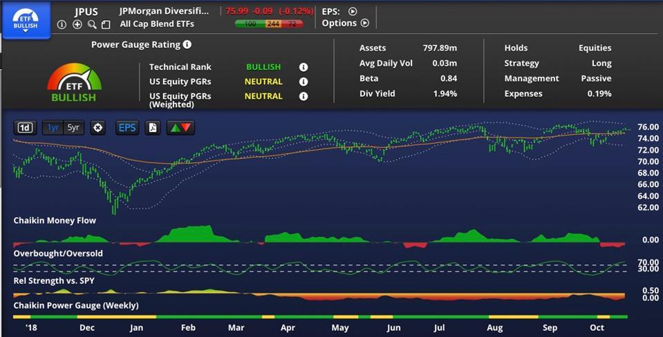 JPUS chart