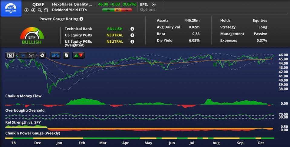 QDEF chart