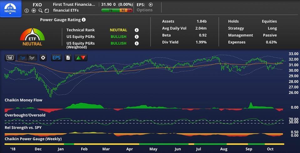 FXO chart