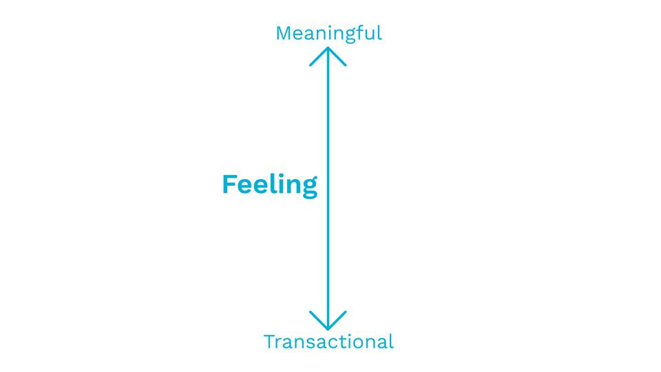 A two-sided arrow showing the Feeling dimension of the Product Market Love matrix, with Transactional on one end and Meaningful on the other.