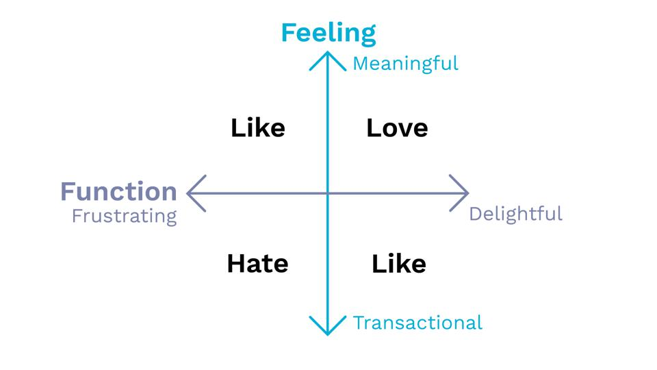 Matrix of Feeling and Fuinction