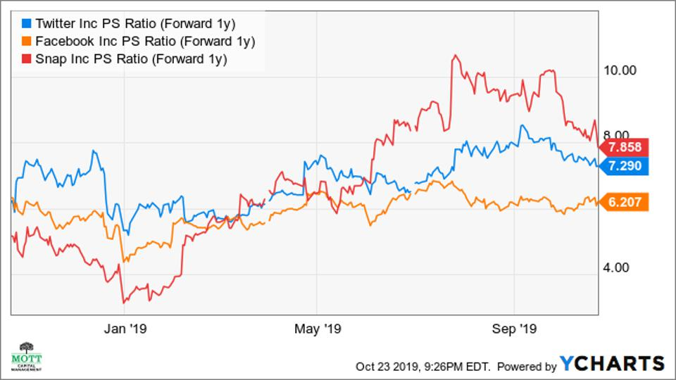 Shows the one-year forward price-to-sales multiple of Twitter, Snap, and Facebook.