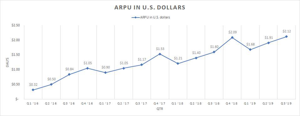 Growth trend of average revenue per user.