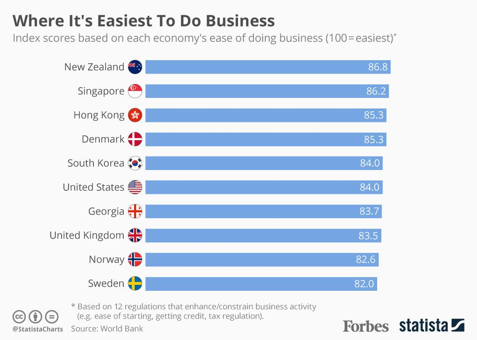 The Countries Leading The Way In the World Bank's Ease Of Doing Business Ranking [Infographic]