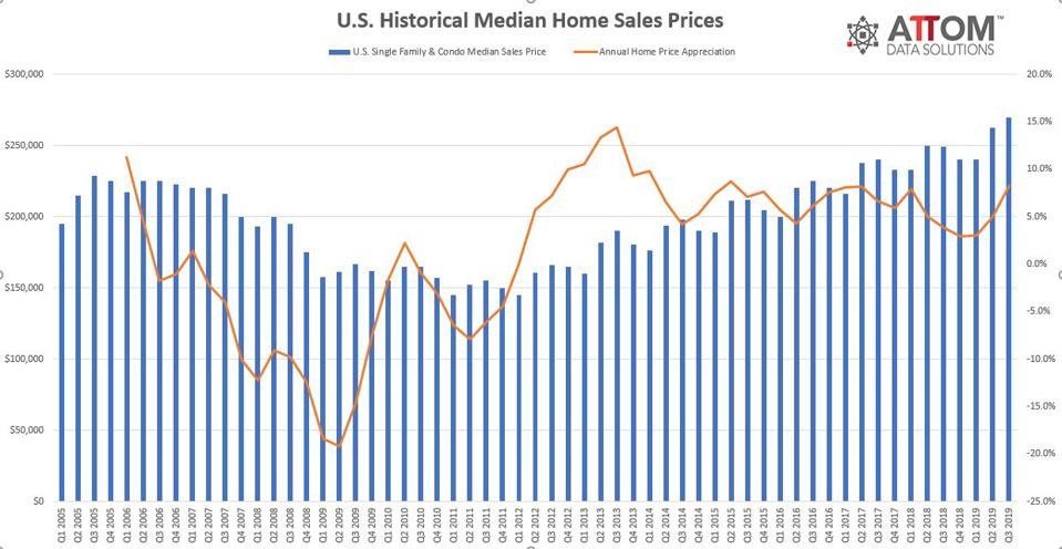 home price trends