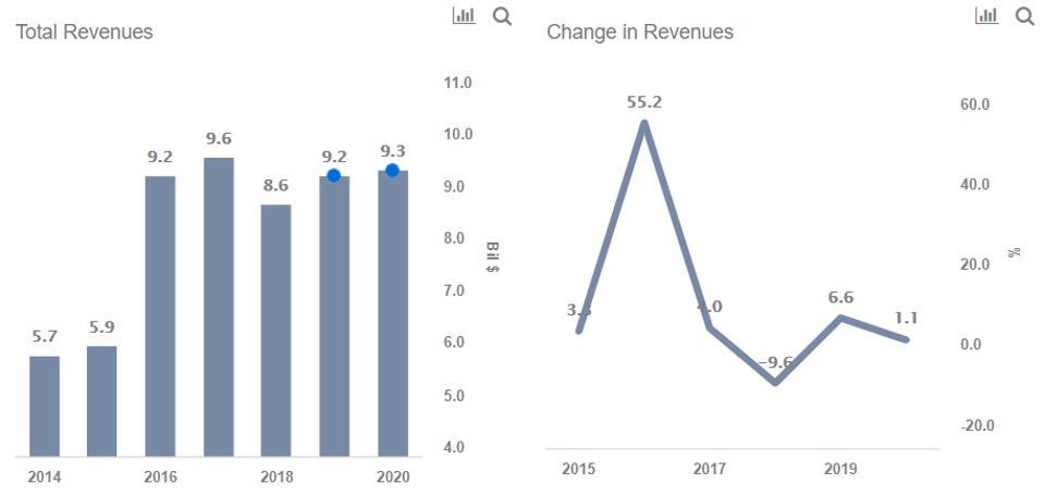 Newell Revenues
